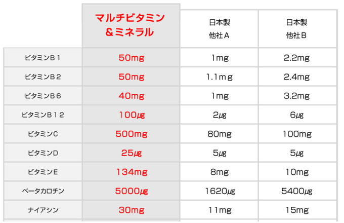 マルチビタミン比較表3