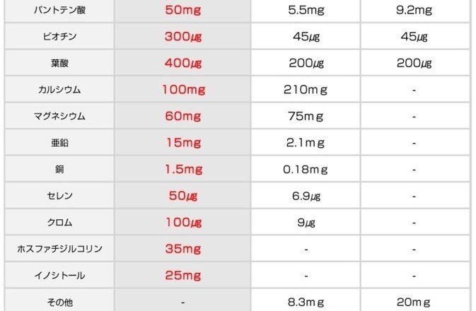 マルチビタミン比較表1
